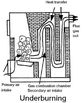 pdf how to build wood gasification boiler plans free