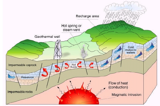 DIERET: Geothermal Energy