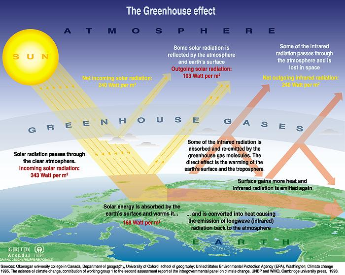 global warming a growing concern among the experts On september 16th, 2012 experts estimated that  the threat of global warming is among the most  global warming is an epidemic growing concern .
