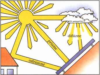 Zmeny intenzity dopadajúceho slnečného žiarenia v niektorých oblastiach  sveta (sklon povrchu 30 stupňov). 70f3ee1ea1d